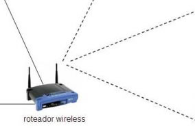 Comprar Roteador Wireless
