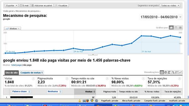 Quanto leva para ganhar dinheiro com blog?